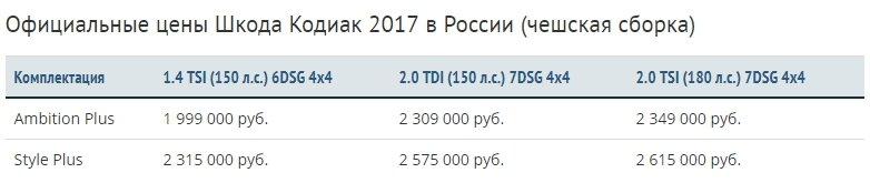 Цена и комплектации Шкода Кодиак в России