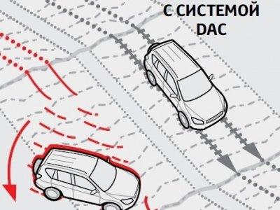 Система DAC практика