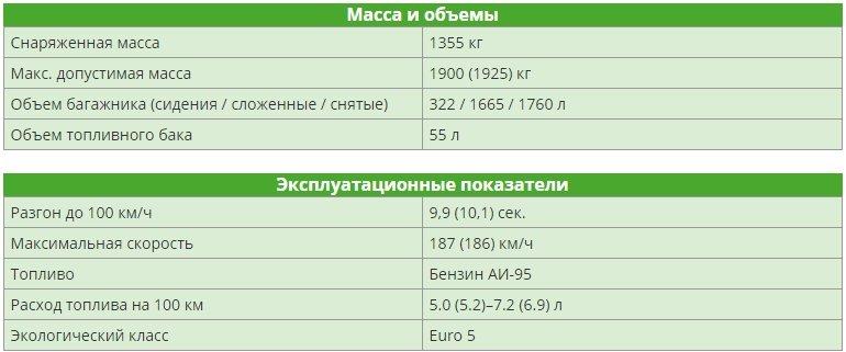 Skoda Yeti 1.4 TSI (125 л.с.) 2