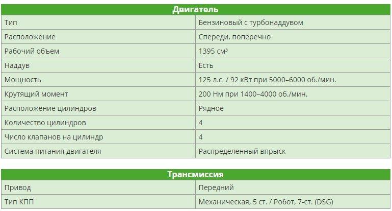 Skoda Yeti 1.4 TSI (125 л.с.)
