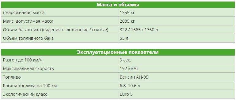 Skoda Yeti 1.8 TSI (152 л.с.) 4WD 2