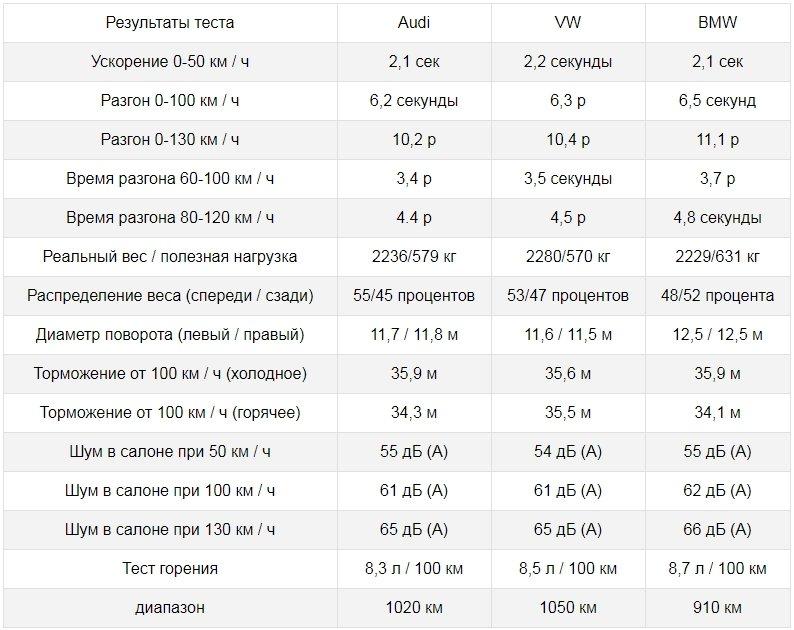 VW Touareg: результаты дорожных измерений