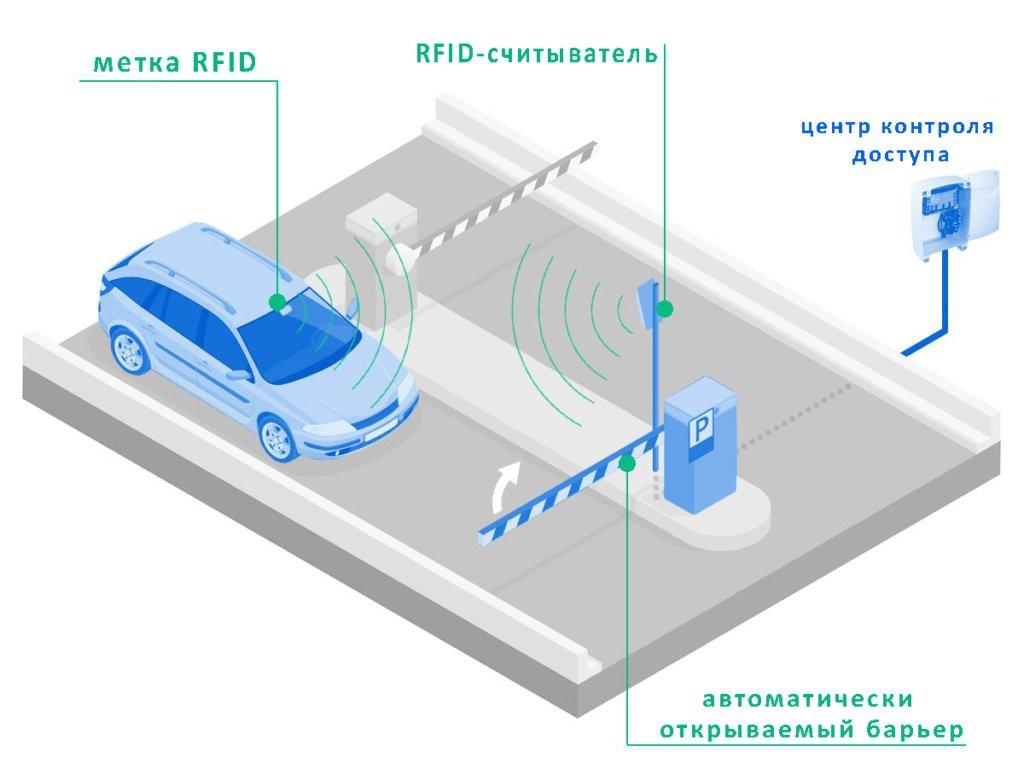 Как работает система парковки RFID