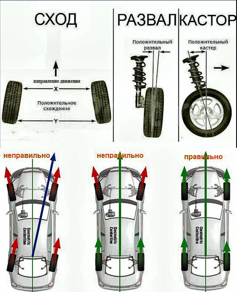 регулировка колёс